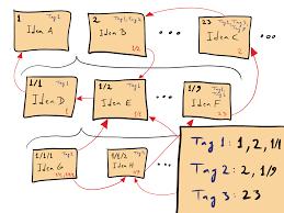 Zettelkasten — Wikipédia