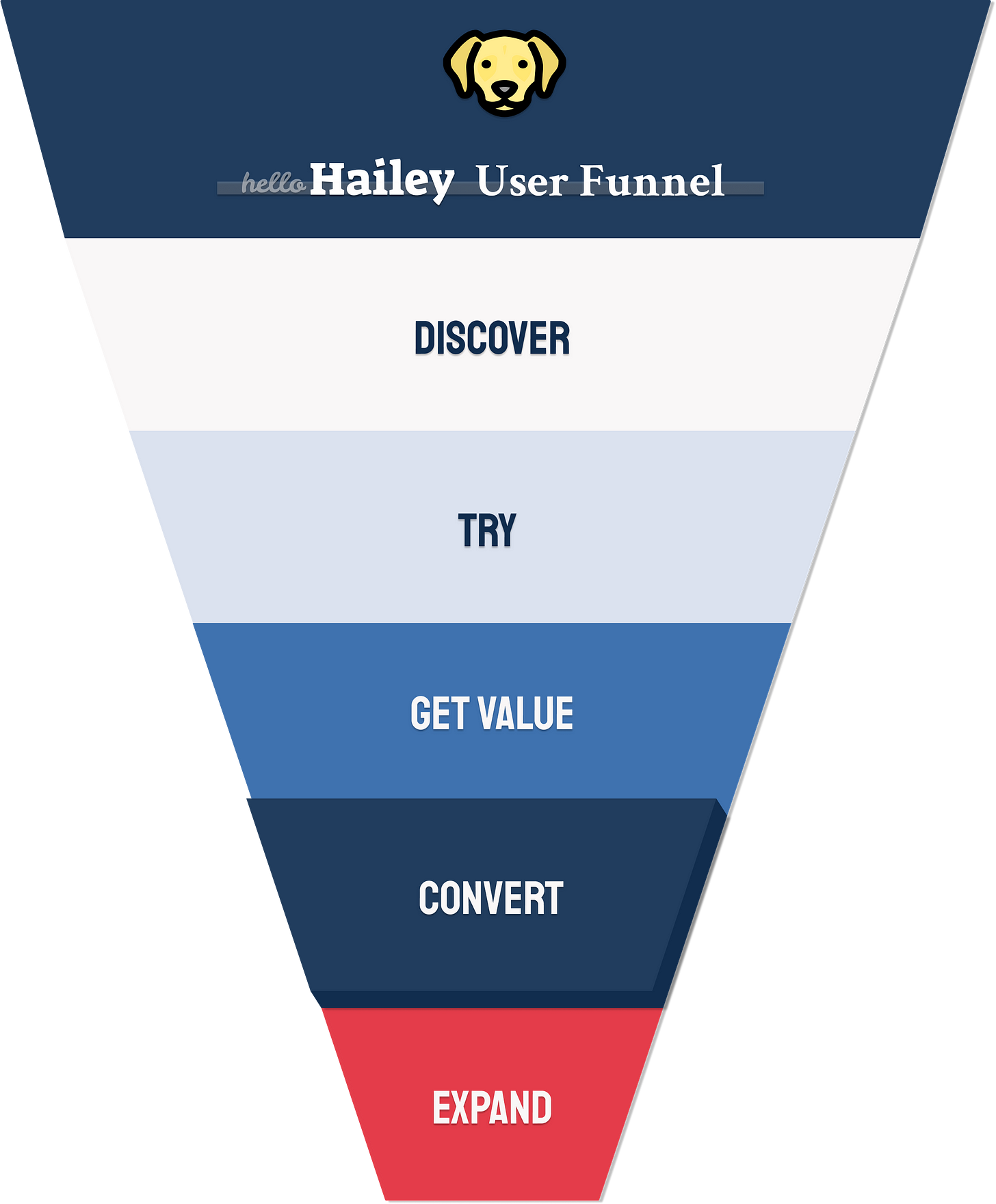 HelloHailey user acquisition funnel