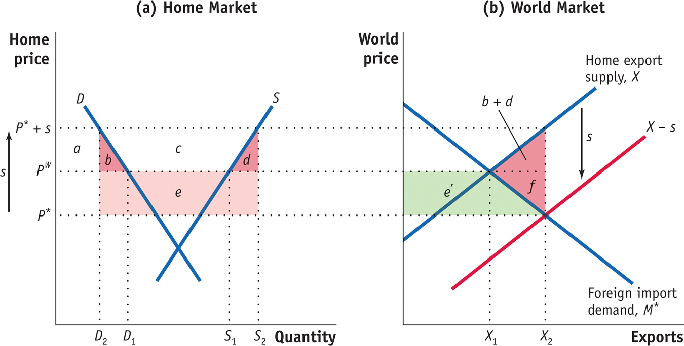 (a) Home Market (b) World Market Home price World price Home export supply, X b+ d X-s Foreign import demand, M D2 D1 S1 S2 Quantity Exports