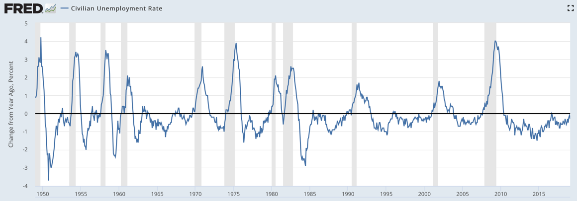 Unemployment rate 2019-02.png