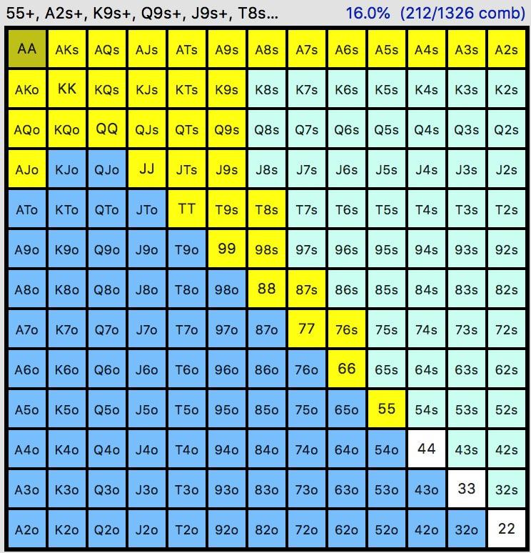 poker range chart 3