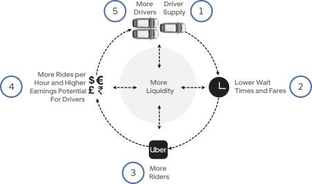 Uber's Liquidity Network Effect