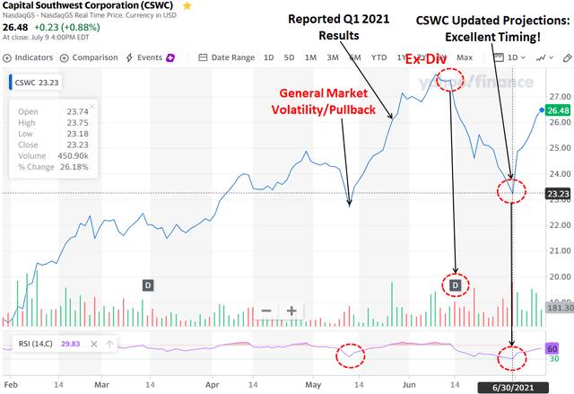 CWSC stock price