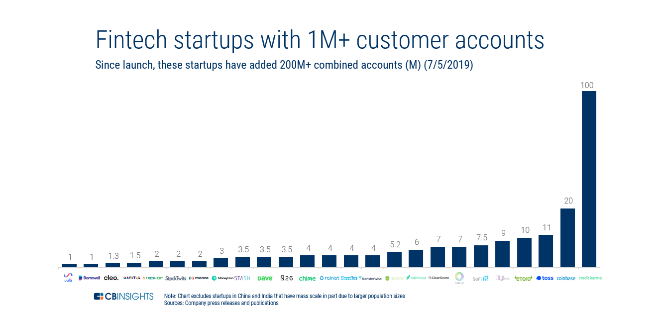 1M Users & Growing: 20+ Fintech Startups That Have Crossed The 1 Million  Account Mark — And How They Got There - CB Insights Research