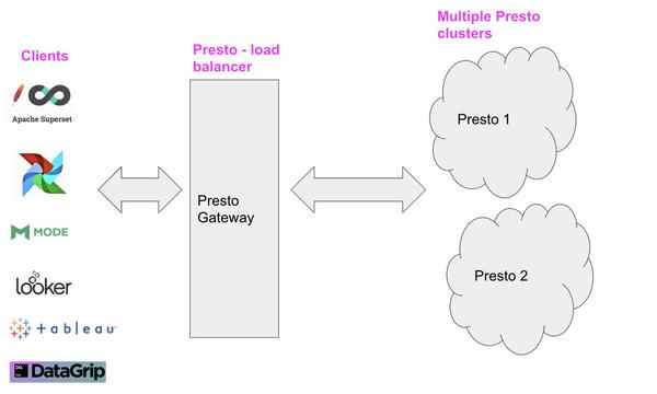 Presto Infrastructure at Lyft - Lyft Engineering
