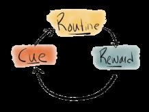 The Habit Loop | Habitica Wiki | Fandom