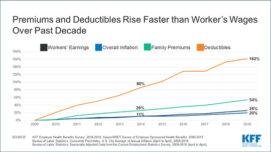 Premiums and deductibles rise faster than wages