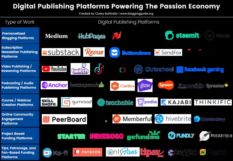 passion economy digital publishing platforms