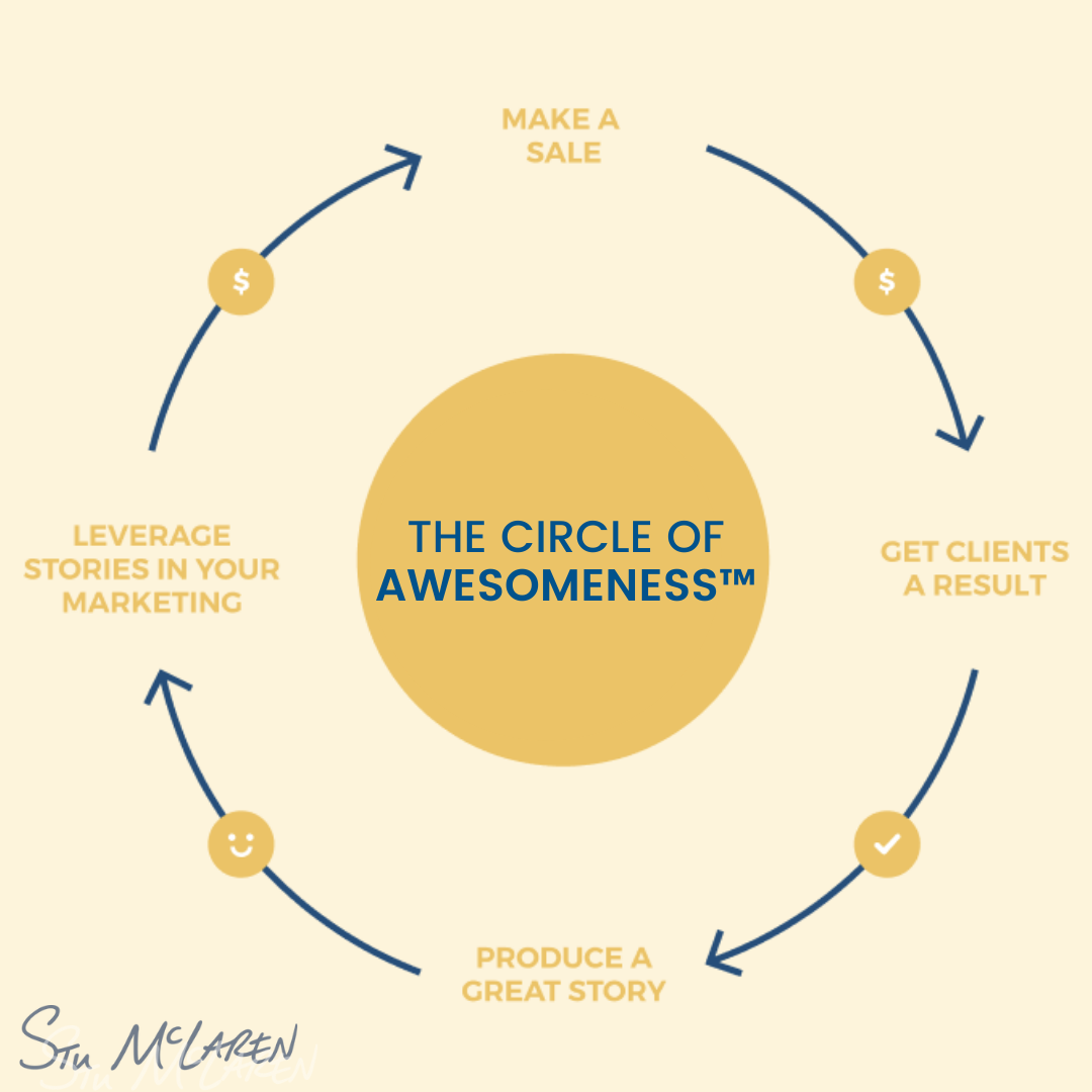 May be an image of text that says 'MAKE SALE LEVERAGE STORIES IN YOUR MARKETING THE CIRCLE OF AWESOMENESS GET CLIENTS ARESULT PRODUCE GREAT STORY Stu MLAREN'
