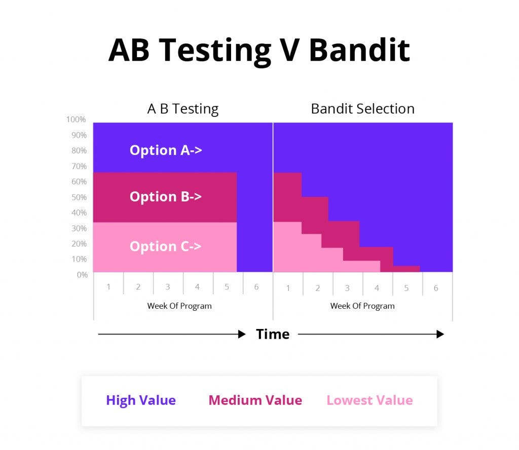 visual of ab testing vs bandit for different types of program