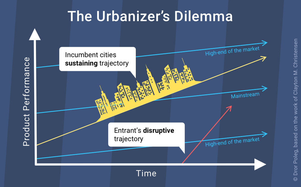 Disrupted Cities & The Urbanizer's Dilemma