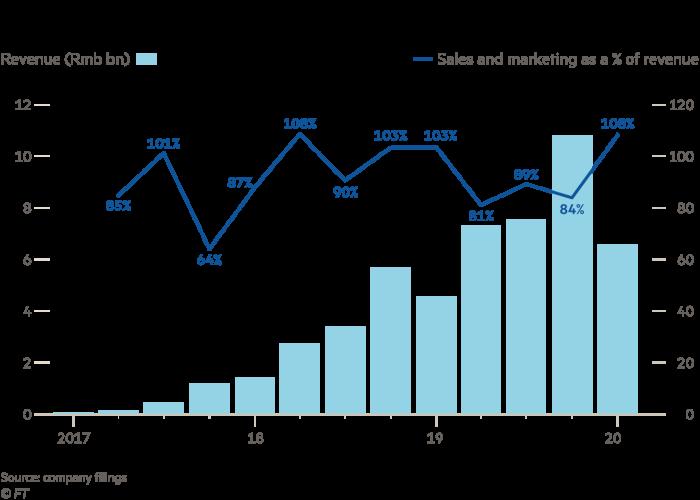 Pinduoduo high sales and marketing spend