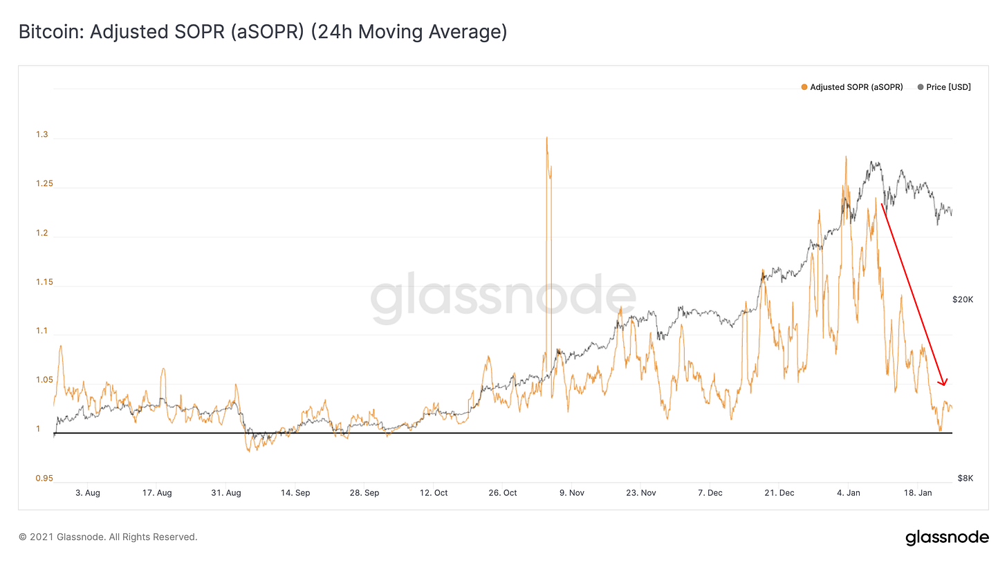 Glassnode Studio - Bitcoin aSOPR