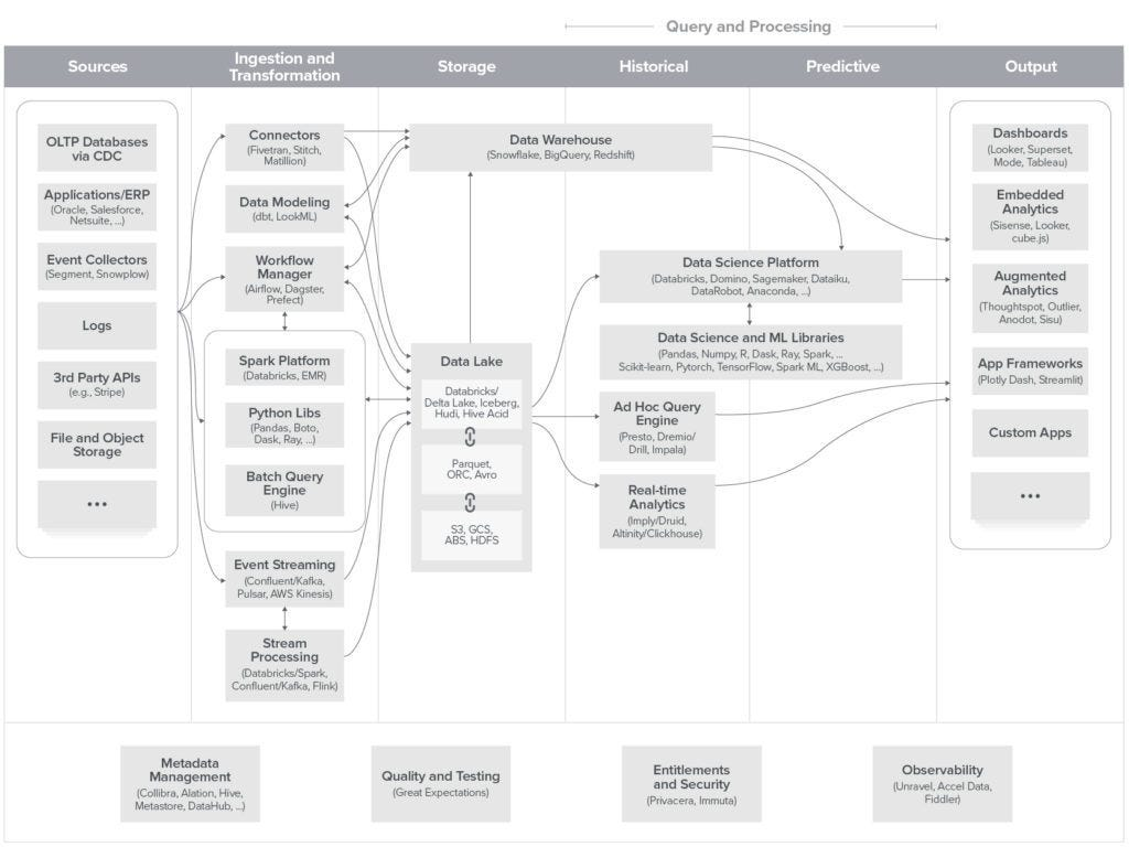 Unified Architecture for Data Infrastructure