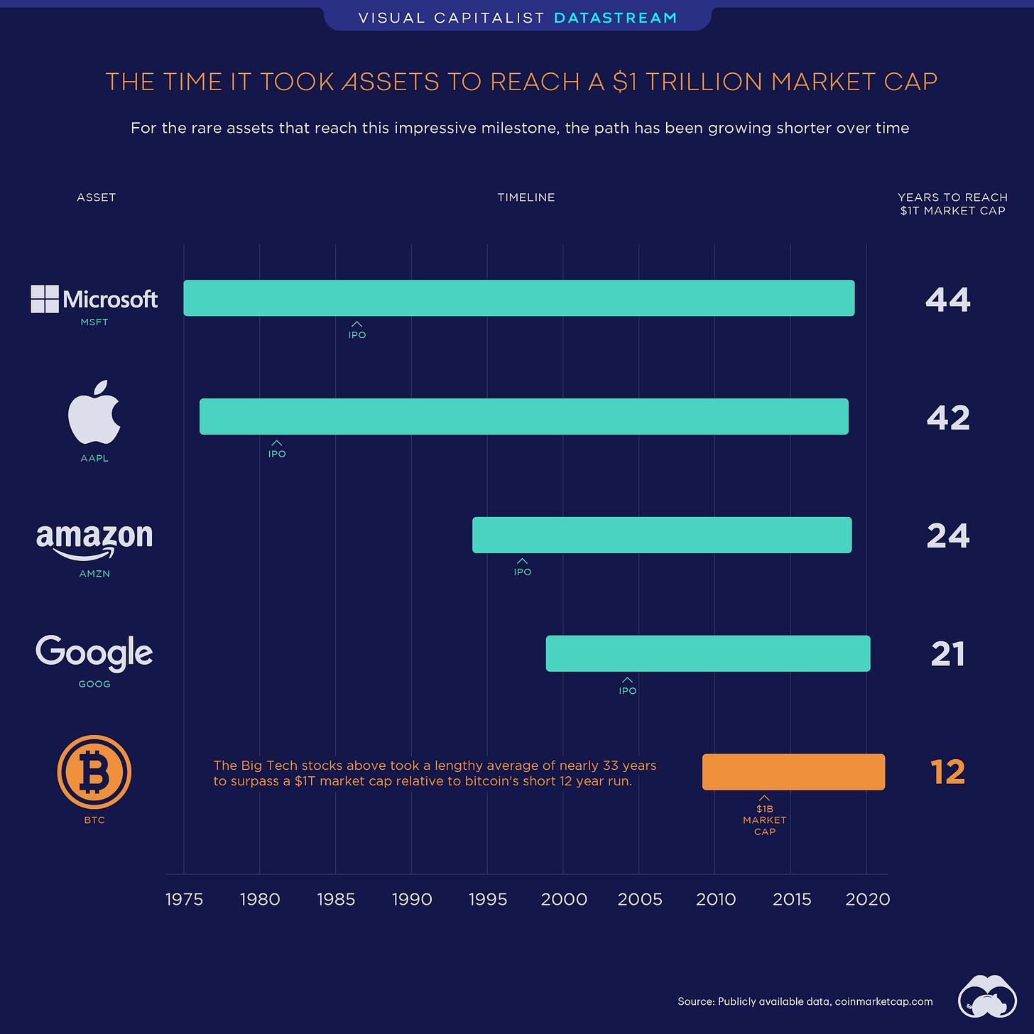 Bitcoin fastest asset to $1 trillion