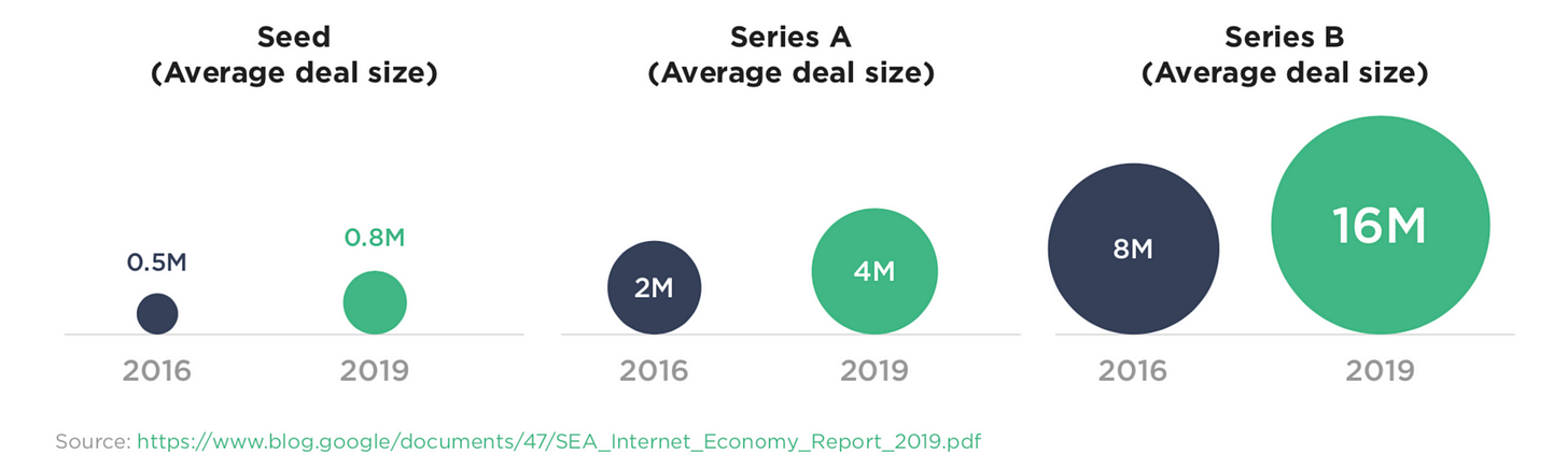Venture Capital landscape in SEA 🌏 : Average deal size by funding stage