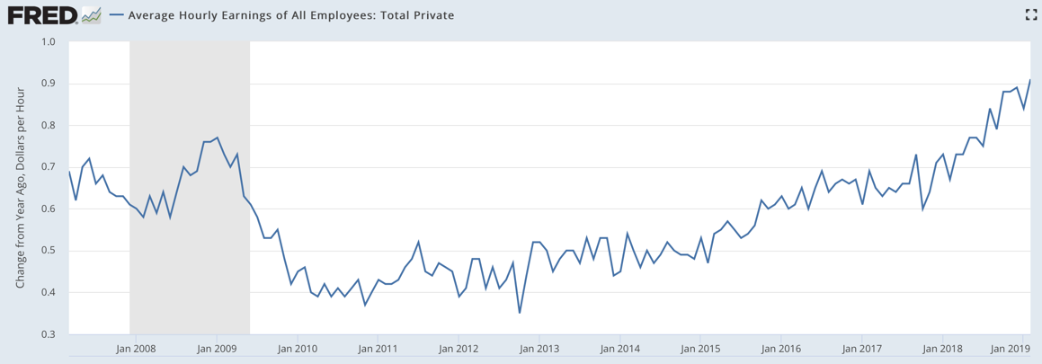 Average hourly earnings 2019-02.png