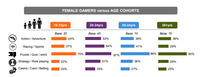 Indian Female Gamers profile