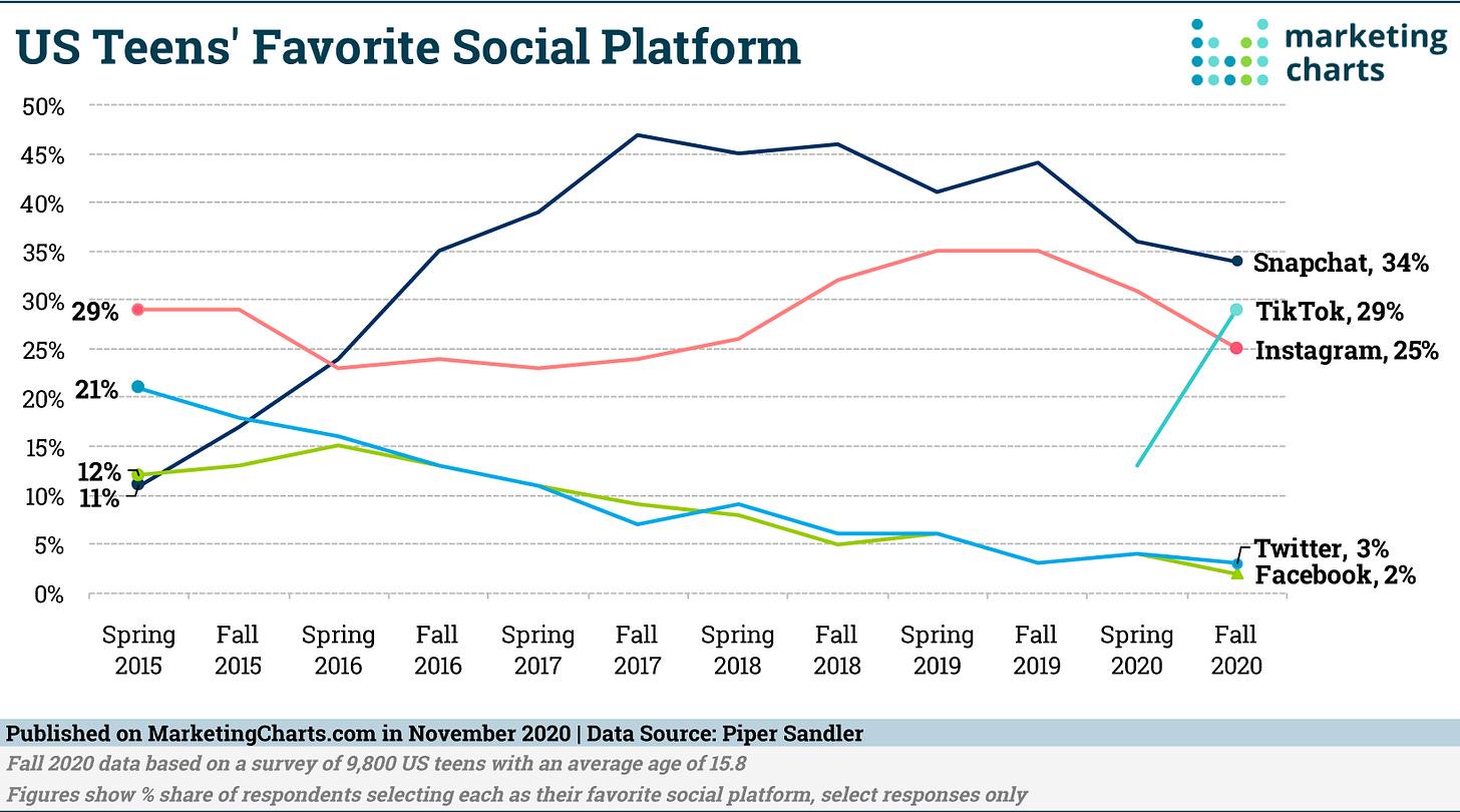 TikTok Overtakes Instagram in Teen Social Preference - Marketing Charts