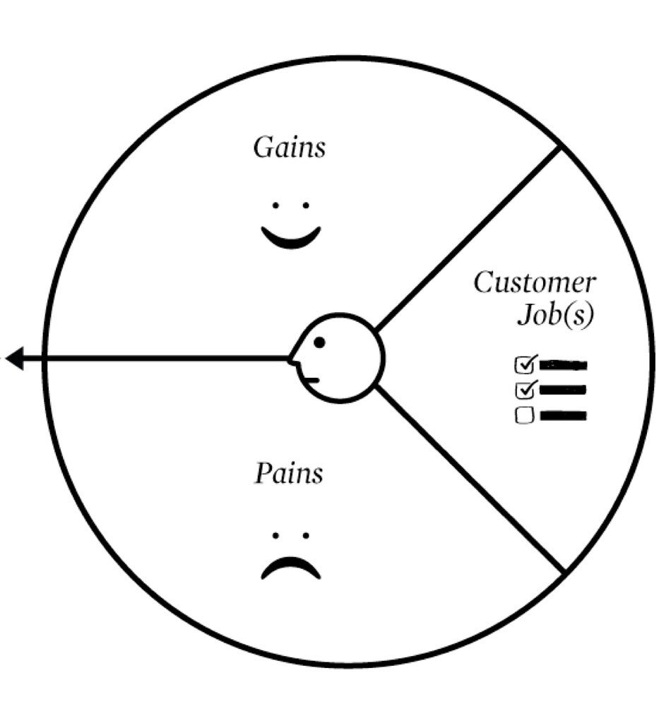 Value Proposition Canvas - customer profile | Alexander Osterwalder | Flickr