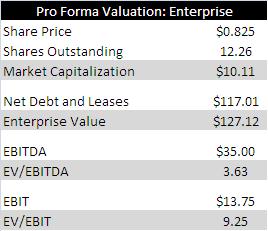 Kinbasha Valuation EV