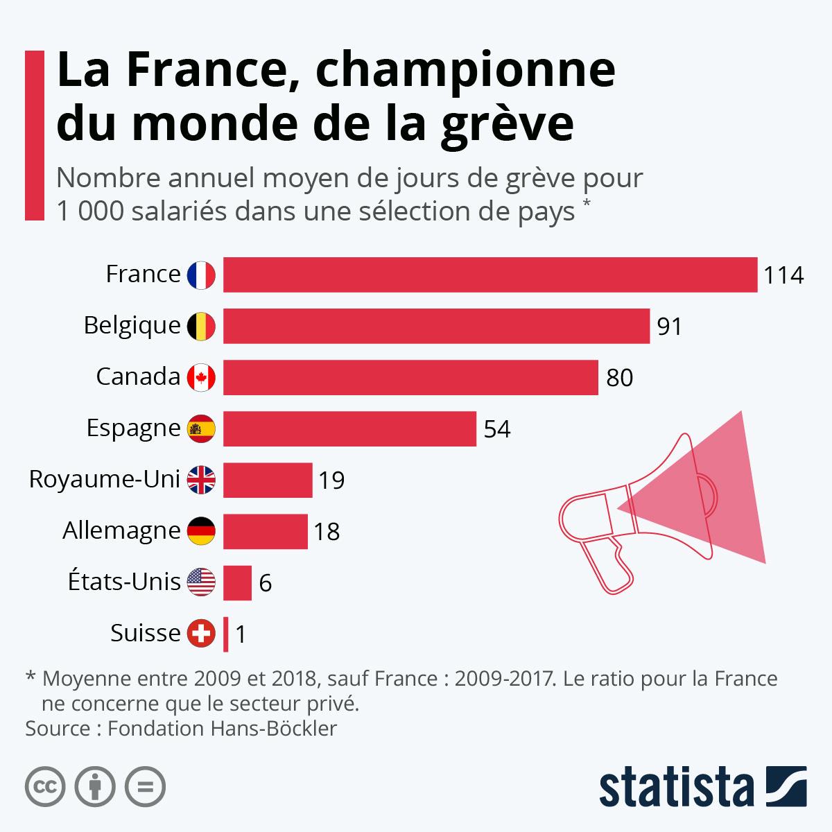 Infographie: Dans quels pays fait-on le plus la grève ? | Statista
