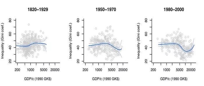 Three graphs showing the behaviour of GDP at three different moments in time.