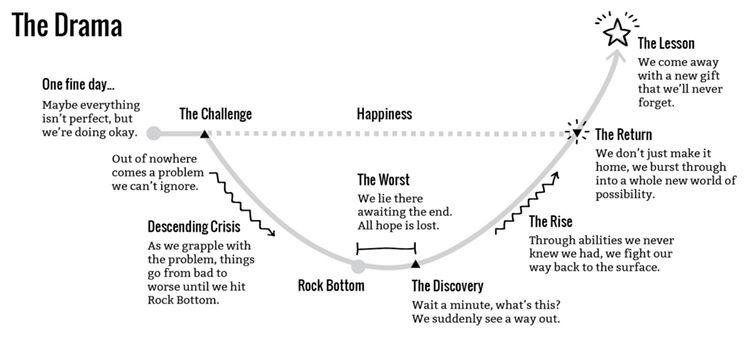 Story structure – the hidden framework that hangs your story together |  Story structure, Story, Storytelling