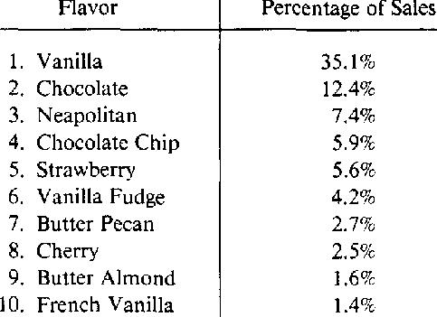Ice Cream Flavors as Percent of Sales Top 10 Ice Cream Flavors (Hard Frozen)