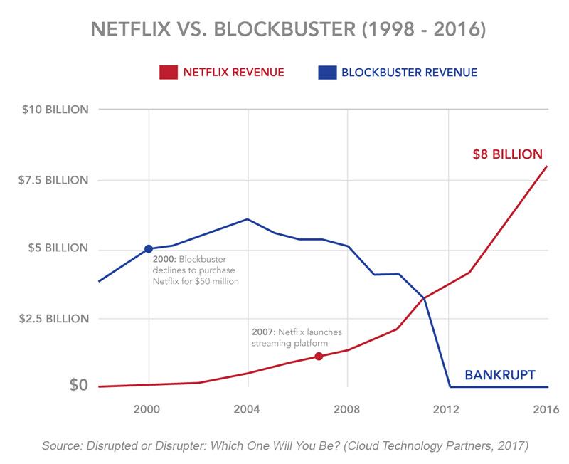 Winning the Customer Journey Battle: Netflix vs Blockbuster Case ...
