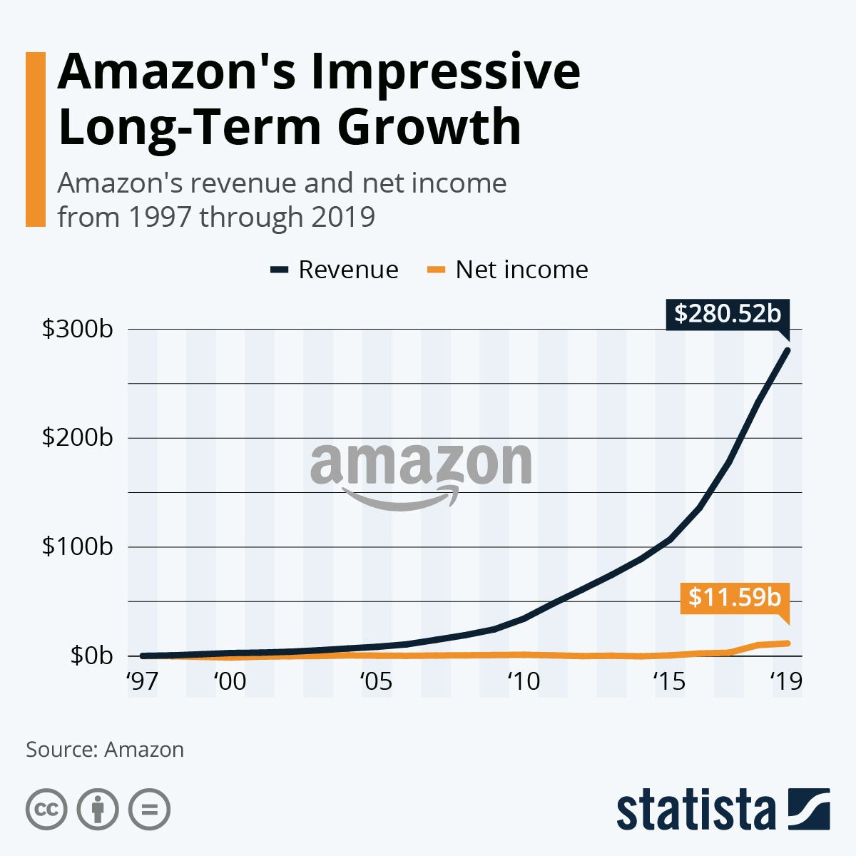 Chart: Amazon's Impressive Long-Term Growth | Statista