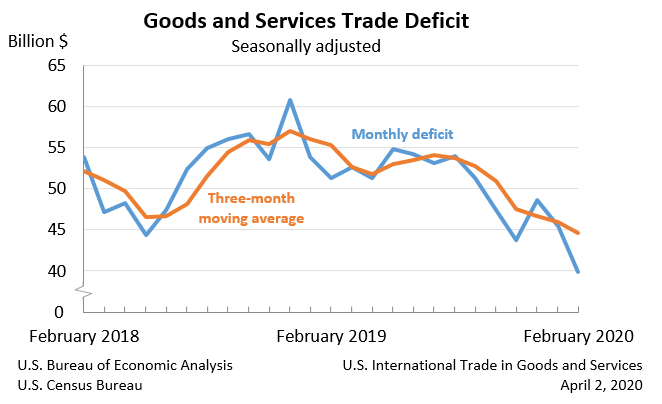 Trade deficit in goods and services, seasonally adjusted