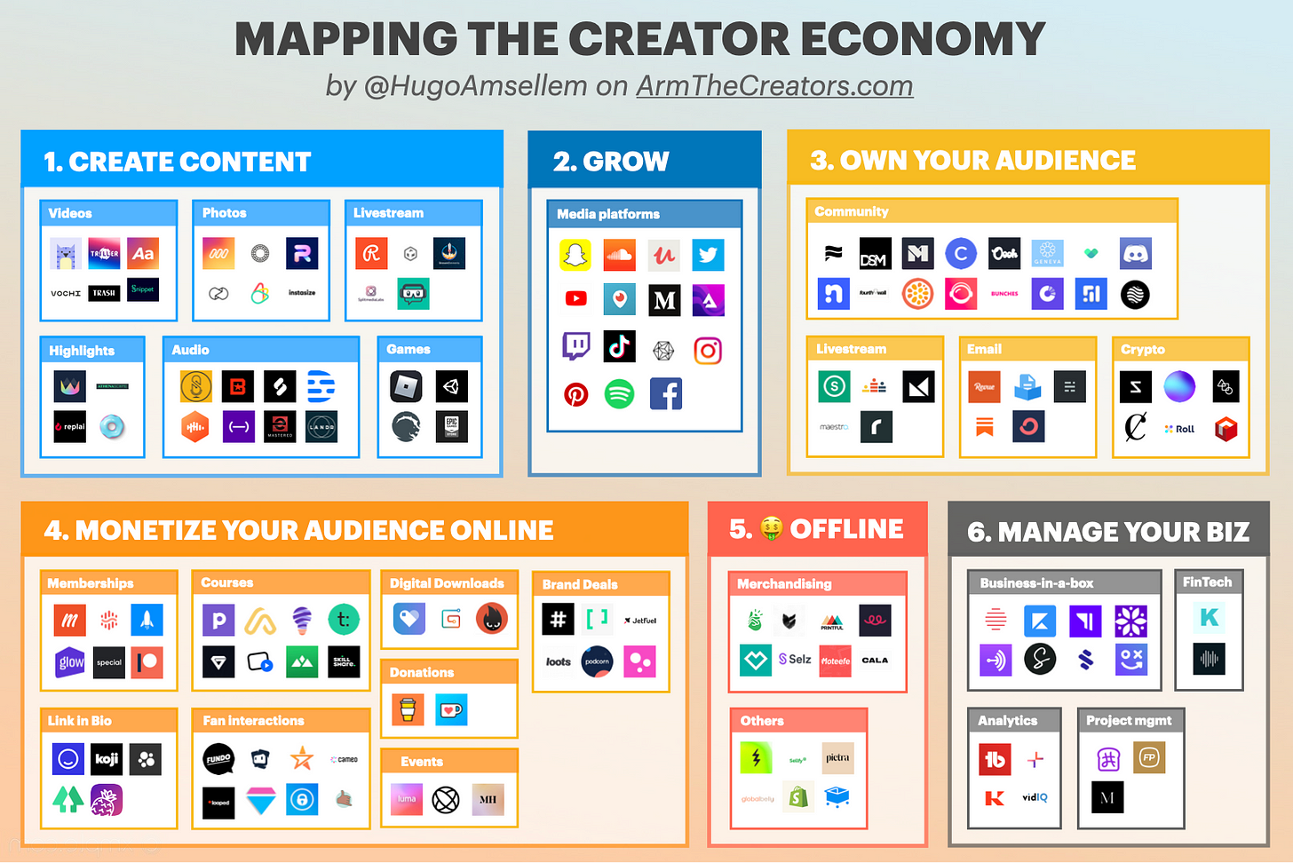 Mapping the Creator Economy