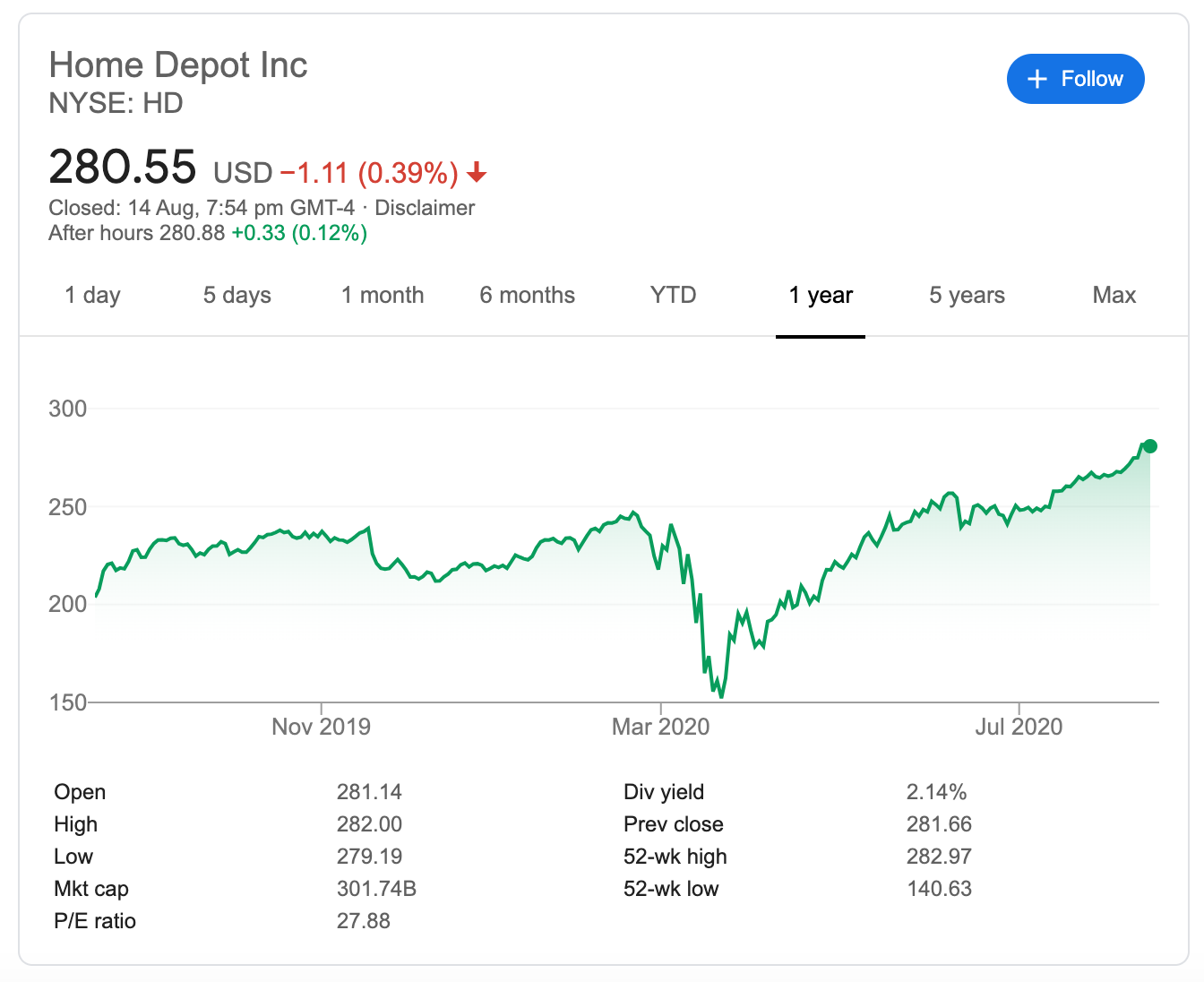 Home Depot's stock price is up 84% from the lows