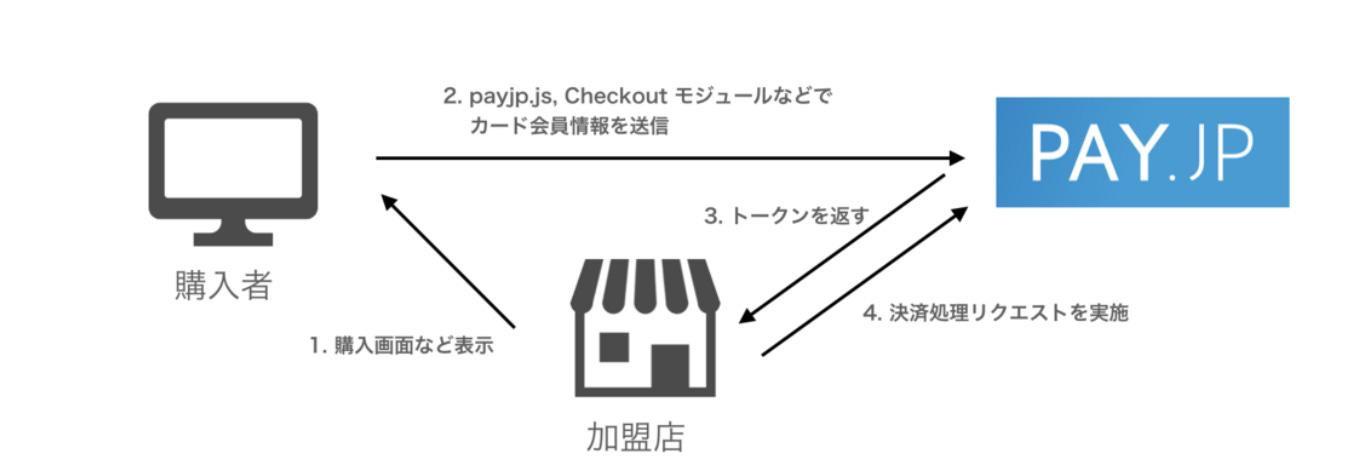 HowTo]Pay.jpを用いたクレジットカードの登録機能実装について/カスタムフォーム版 - Qiita