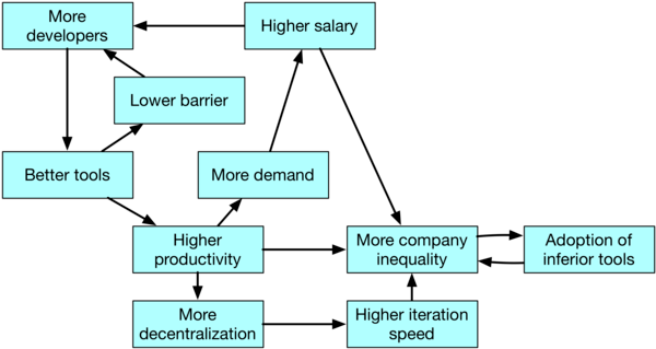 Giving more tools to software engineers: the reorganization of the factory