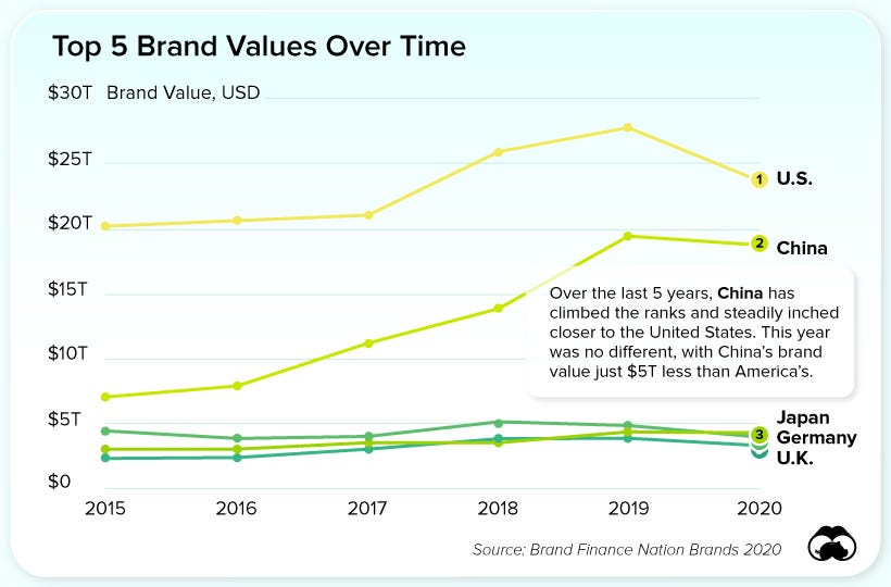 Nation Brand Value Over Time