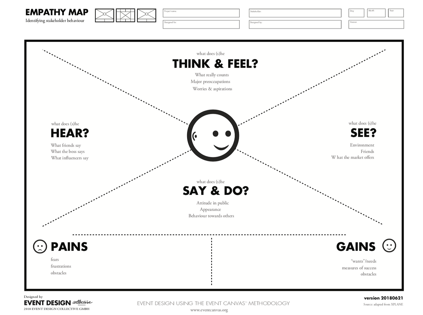 How to use the Empathy Map - Event Design Collective