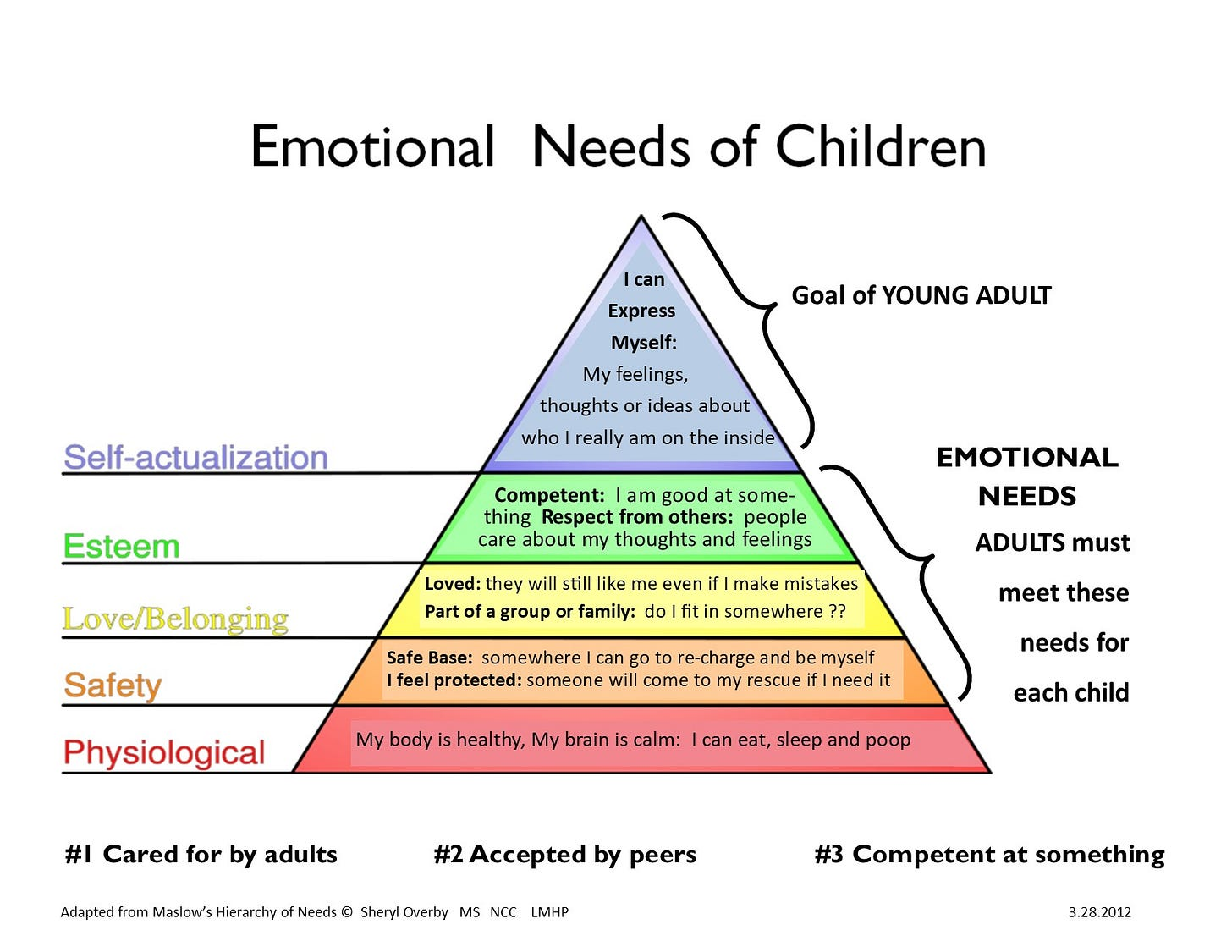 Emotional Needs Pyramid - Sexual Abuse Treatment & Education