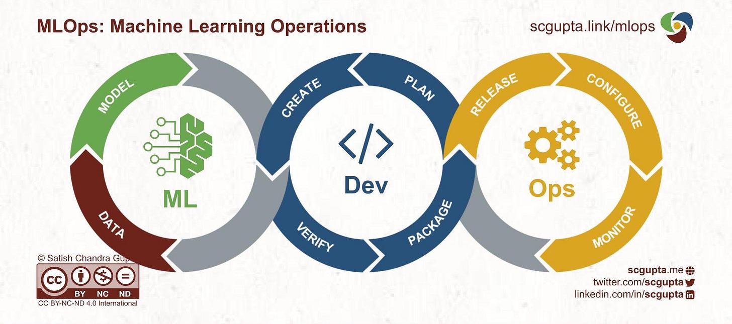 MLOps: ML Dev Ops loop