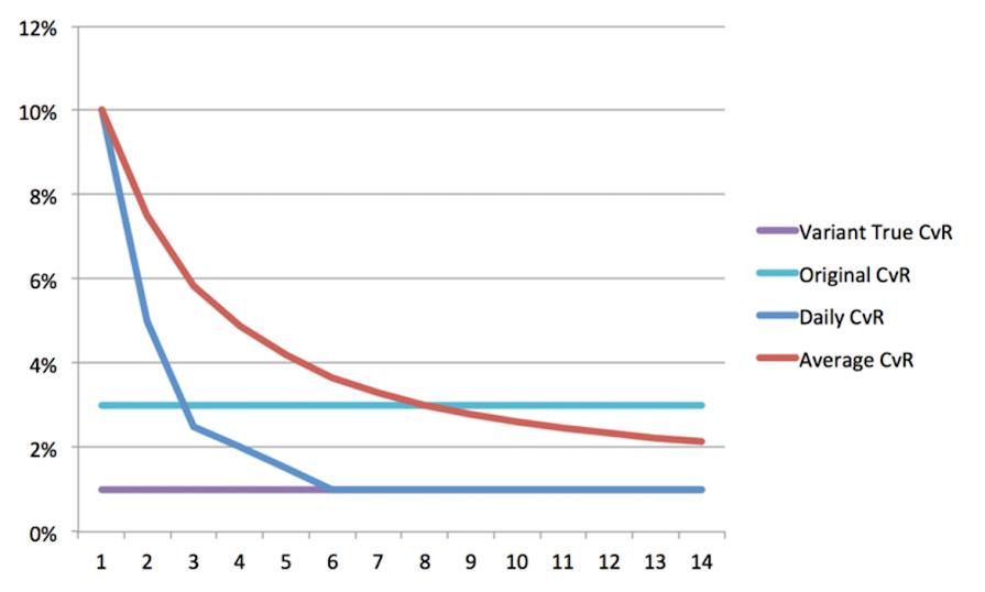 Chart: average conversion rate
