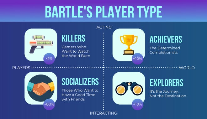 Understanding Your Audience by Using Bartle's Taxonomy (Achievers,  Explorers, Socializers, Killers)