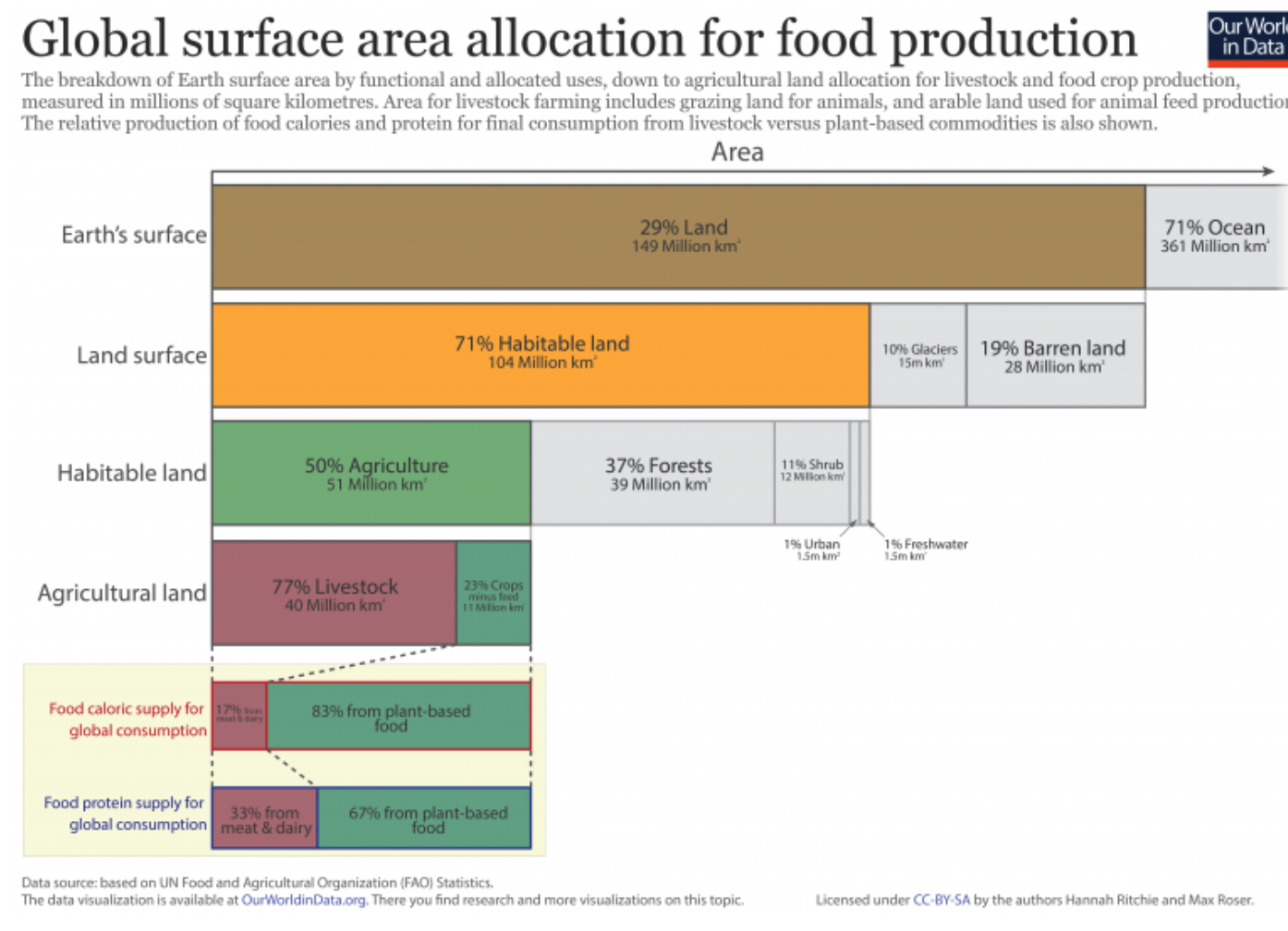 Global surface area allocation for food production, The Adaptive Economy, Djoann Fal