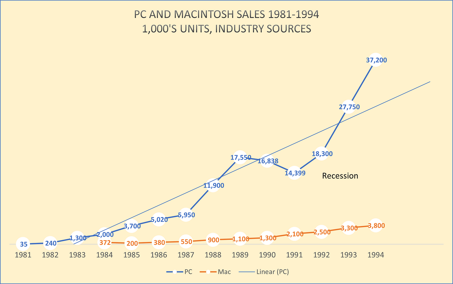 Chart PC and Mac sales: Year	PC	Mac 1981	 35 	 1982	 240 	 1983	 1,300 	 1984	 2,000 	 372  1985	 3,700 	 200  1986	 5,020 	 380  1987	 5,950 	 550  1988	 11,900 	 900  1989	 17,550 	 1,100  1990	 16,838 	 1,300  1991	 14,399 	 2,100  1992	 18,300 	 2,500  1993	 27,750 	 3,300  1994	 37,200 	 3,800
