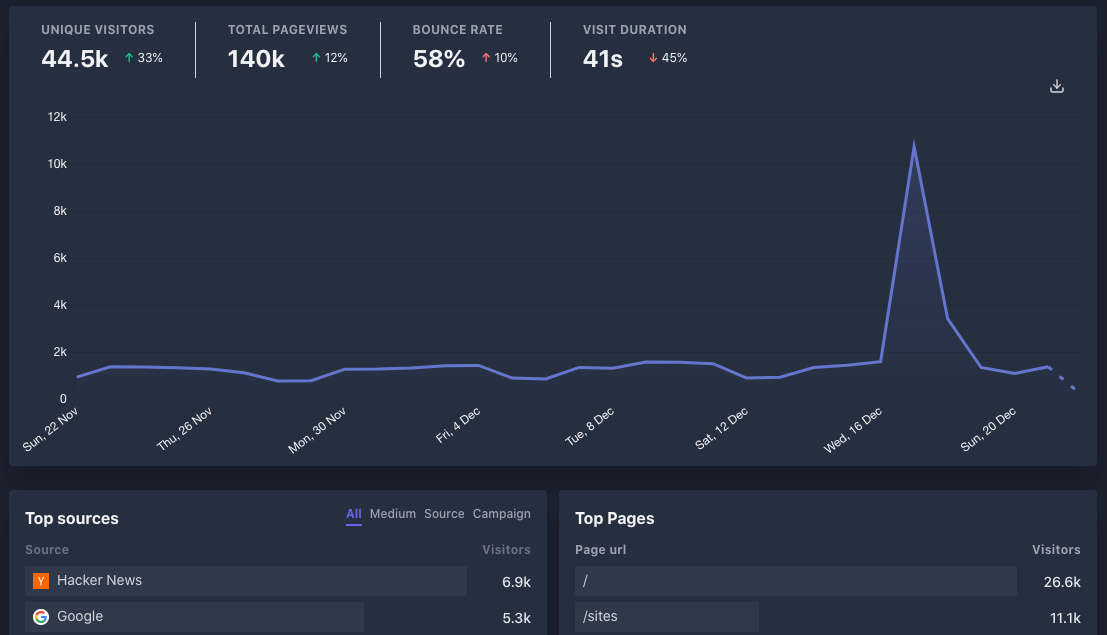 Plausible's analytics dashboard