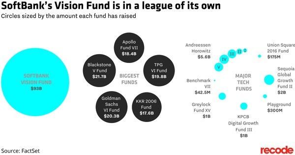 Softbank Vision Fund Büyüklüğü kaynak:recode