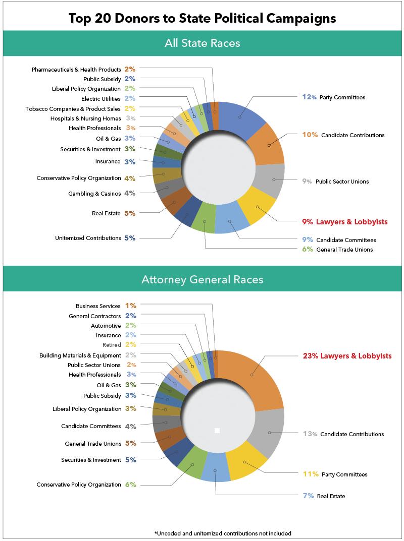 Lawyers-lobbyist-donations