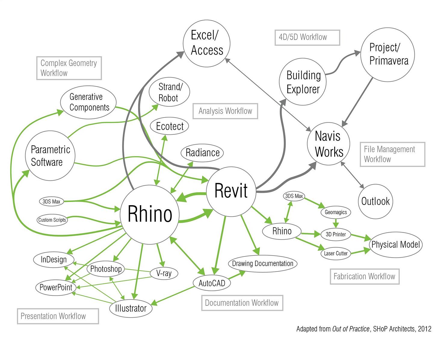 SHOP Architects Workflow