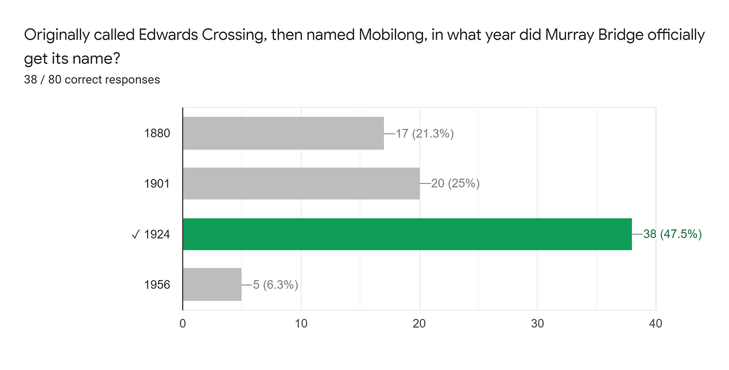 Forms response chart. Question title: Originally called Edwards Crossing, then named Mobilong, in what year did Murray Bridge officially get its name?. Number of responses: 38 / 80 correct responses.