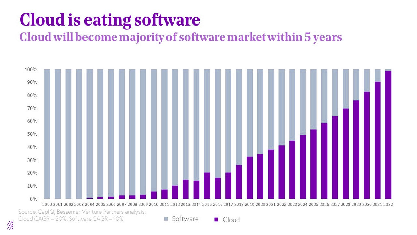 Cloud to Overtake Software by 2030